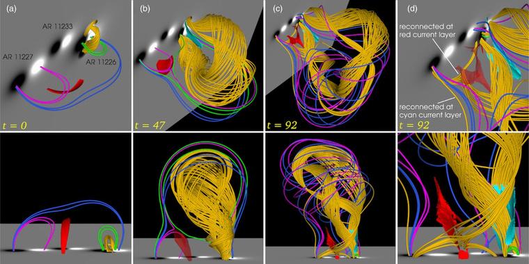 A magnetohidrodinamikai szimuláció pillanatképei. A sárga vonalak a CME-t tartalmazó erővonal-köteget, a lila, kék és zöld az aktív régiók napfoltjait összekötő erővonalakat, a piros és encián felületek pedig erős, nagyon sok töltött részecskét tartalmazó áramlepleket jelölik. A b) ábrán látható, ahogy a lila és zöld vonalak a piros áramlepel mentén egymáshoz nyomódnak, majd a c) és d) ábrákon már átkötődtek, újabb sárga erővonalakat létrehozva