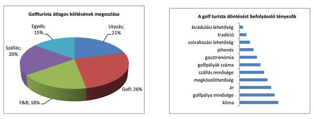 Egy golfturistának a klíma és a pálya minősége a legfontosabb. Szállásra költségei 20 százalékát, ételre, italra (F&B) 18 százalékát költi.