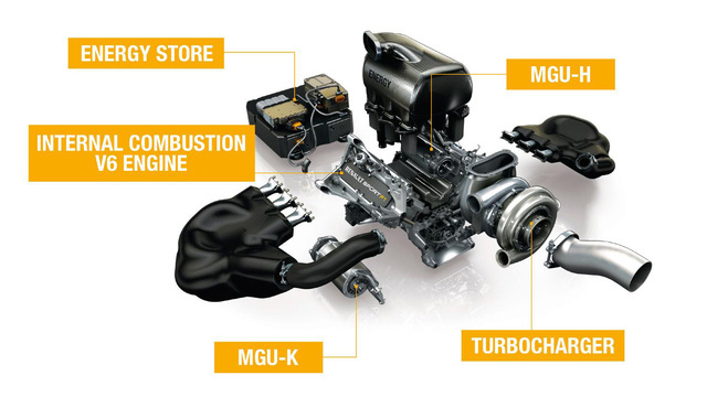 A Renault-turbómotor a két E-visszanyerőrendszerrel (MGU-K és MGU-H)