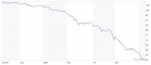 Brent árának alakulása, forrás: Teletrader