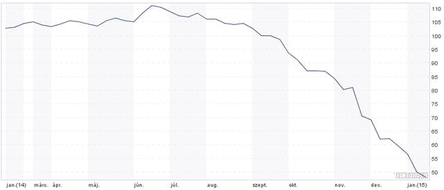 Brent-hordó ára dollárban, forrás: teletrader