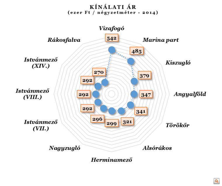 Kínált ingatlanok ára.png