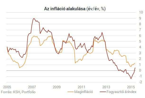 inflaciomaj