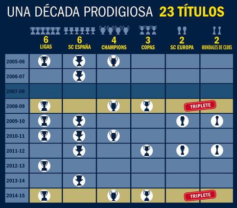 Bajnokság, spanyol szuperkupa, BL, spanyol kupa, európai szuperkupa, klub-vb - így jönnek sorba a trófeák az oszlopokban