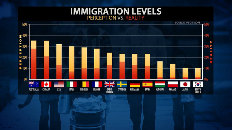 immigration levels