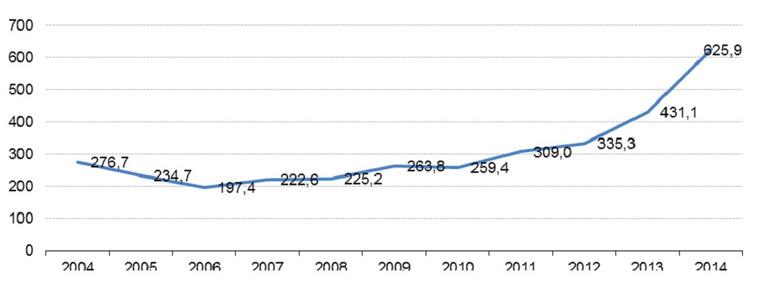 A menedékkérők számának alakulása az EU-28 tagállamaiban 1989 és 2014 között (Eurostat, ezer fő)