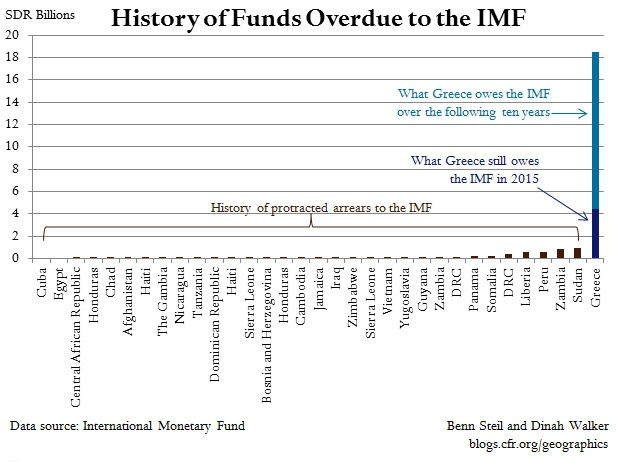history-of-IMF-arrears-and-Greece