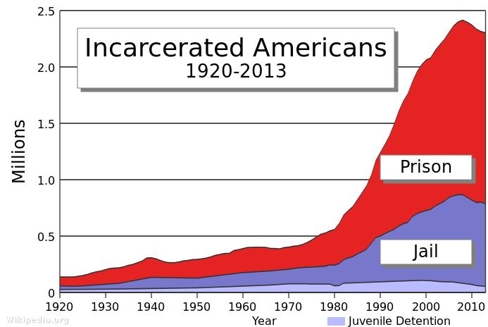 Börtönbe zártak száma Amerikában, 1920-2013