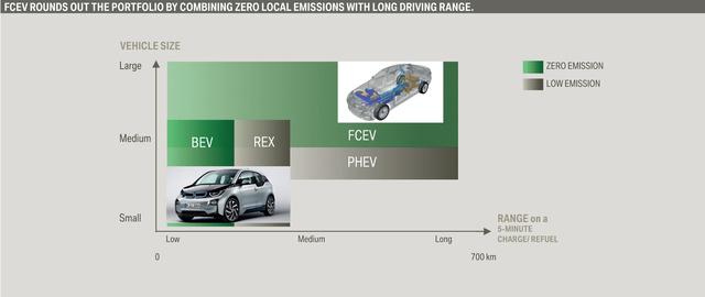 A leosztás: az akkus villanyautó (BEV) csak kis járművekhez felel meg, kis hatósugárral; igaz, range extender benzinmotorral (REX) már messzebre is eljuthat. A nagyobb hatósugár a tölthető hibridek (PHEV) és a tüzelőanyag-cellás (FCEV) kiváltsága