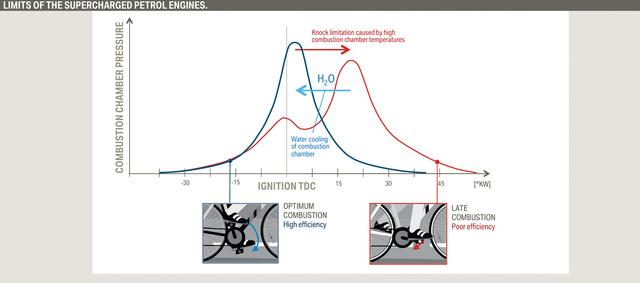 Az ábrán a nyomás lefolyása a főtengelyfordulat függvényében. Nagy terhelésen a kopogás elkerülésére késleltetik az égésfolyamatot, noha ez hatásfok szempontjéjából nem az igazi. A vízbefecskendezéssel optimális lehet az égés időzítése