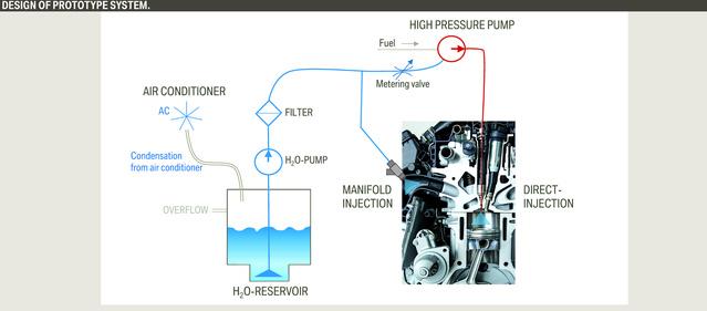 A rendszer legnagyobb ötlete: az benzinbefecskendező injektort használja, mármint azt, amelyik közvetlenül az égéstérbe fekcsendez