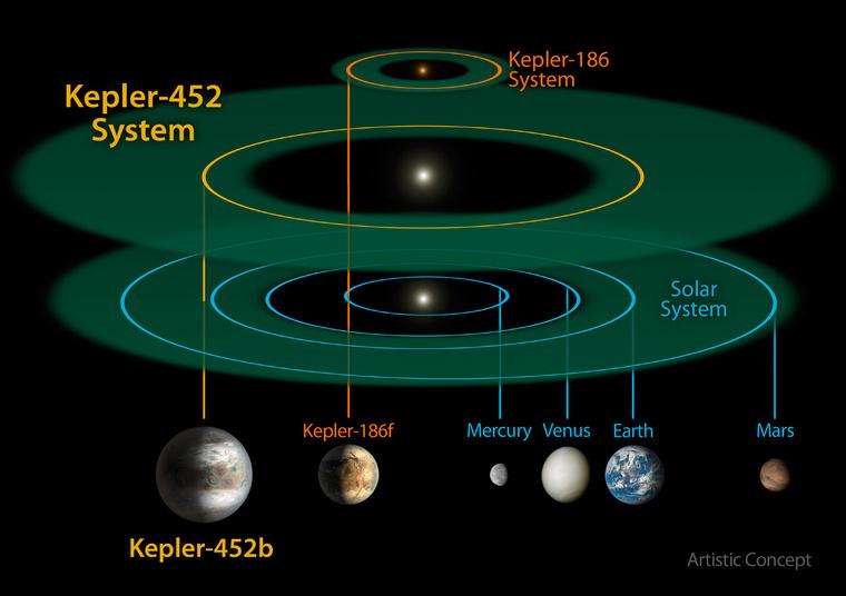 A Kepler-452 és a Naprendszerünk összehasonlító ábrája