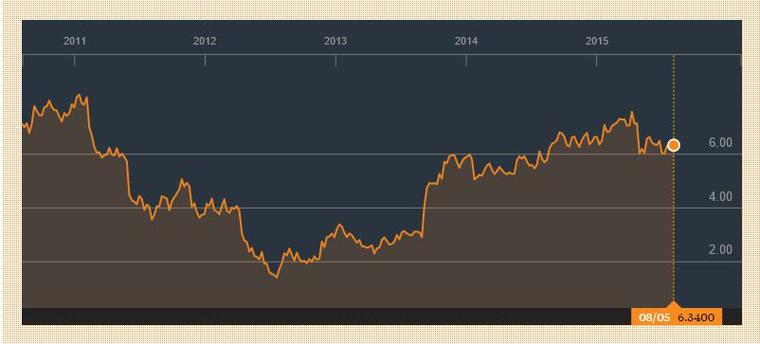 A Nokia részvényárfolyama az elmúlt 5 évben