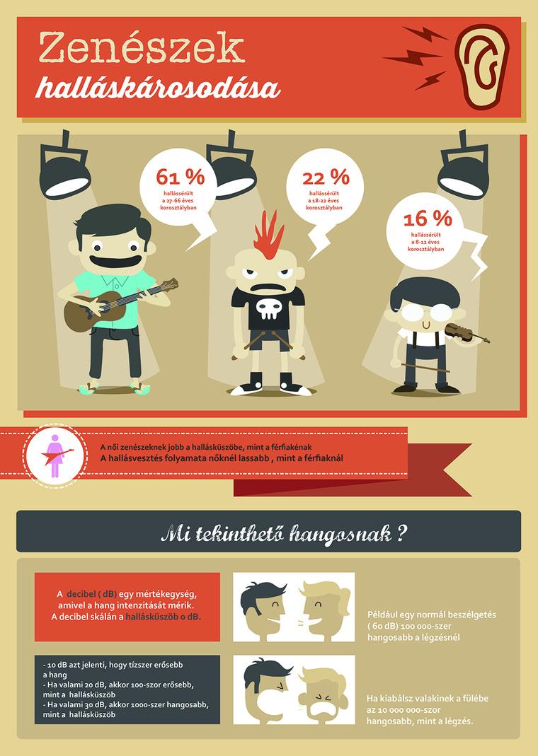 Zenészek halláskárosodása